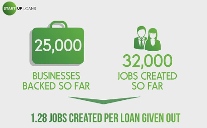 25,000 new businesses supported by Start Up Loans
