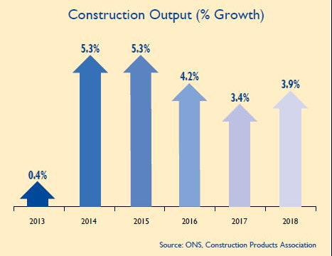 Forecast Construction to Grow in 2015